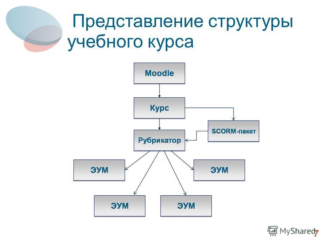 7 Представление структуры учебного курса