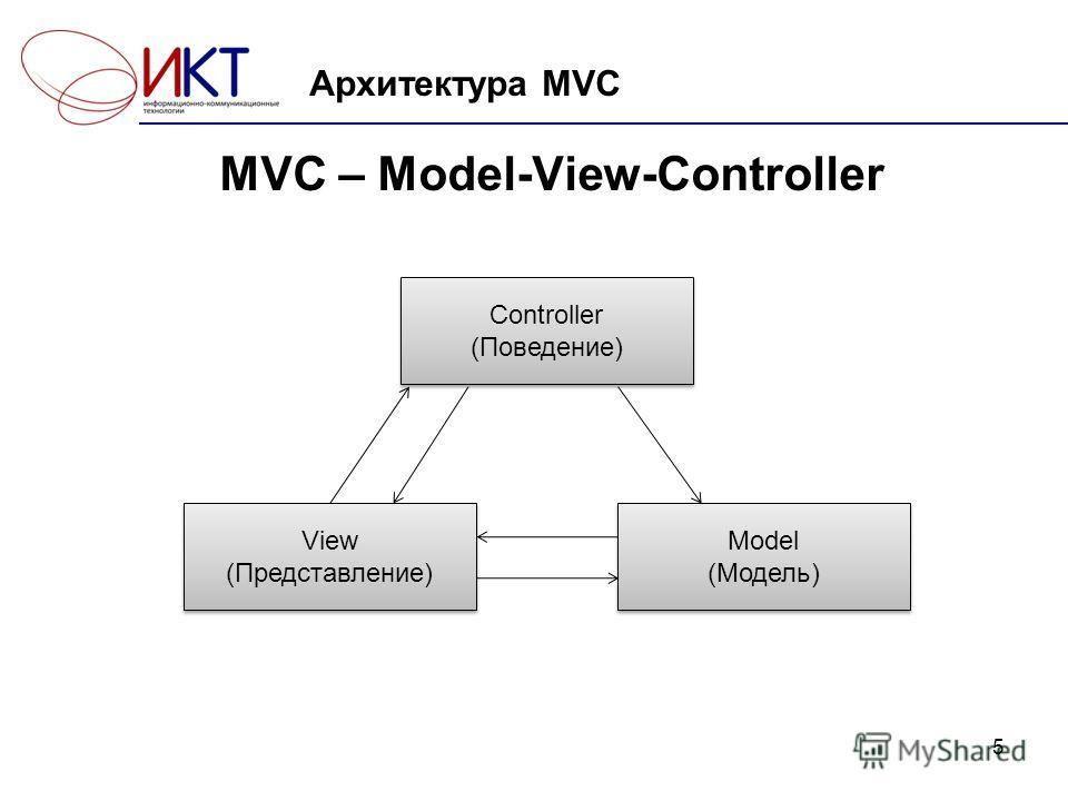 5 Архитектура MVC MVC – Model-View-Controller Controller (Поведение) View (Представление) Model (Модель) Model (Модель)
