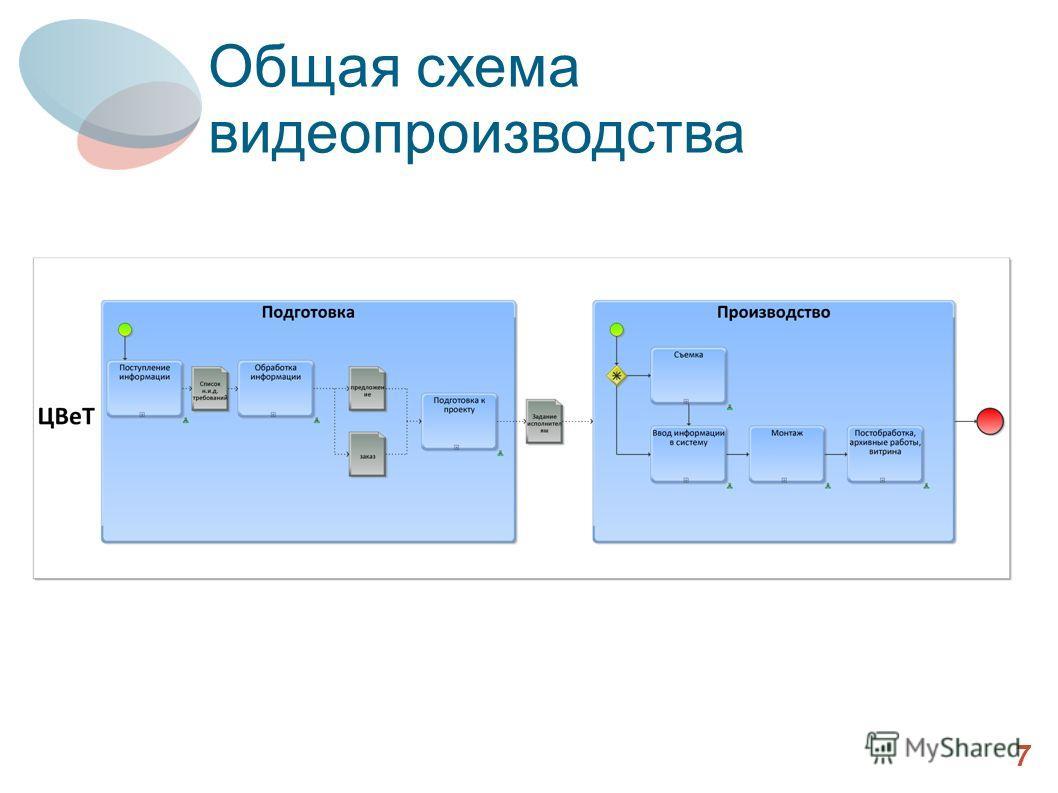 Выбранные компоненты (2) 7 Общая схема видеопроизводства