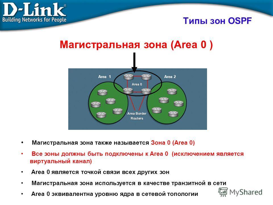 Типы зон OSPF Магистральная зона также называется Зона 0 (Area 0) Все зоны должны быть подключены к Area 0 (исключением является виртуальный канал) Area 0 является точкой связи всех других зон Магистральная зона используется в качестве транзитной в с