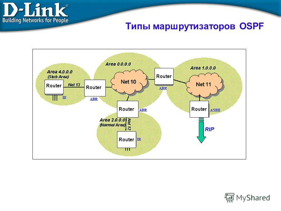 Типы маршрутизаторов OSPF Router