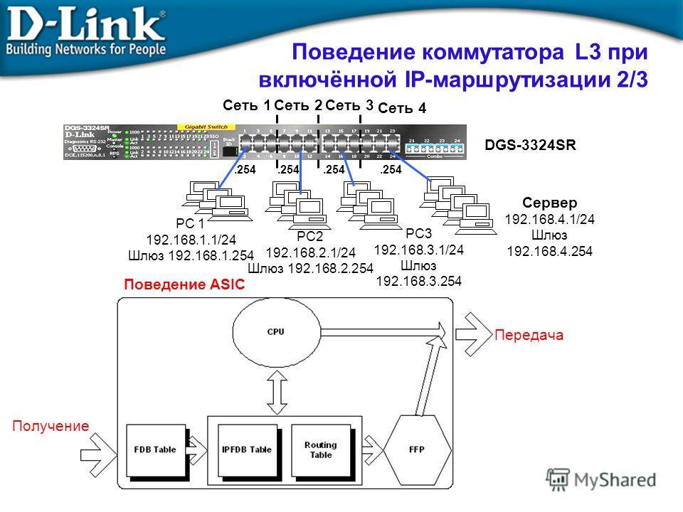 Поведение коммутатора L3 при включённой IP-маршрутизации 2/3 PC3 192.168.3.1/24 Шлюз 192.168.3.254 PC2 192.168.2.1/24 Шлюз 192.168.2.254 Сервер 192.168.4.1/24 Шлюз 192.168.4.254 PC 1 192.168.1.1/24 Шлюз 192.168.1.254 Сеть 1Сеть 2Сеть 3 Сеть 4.254 DGS