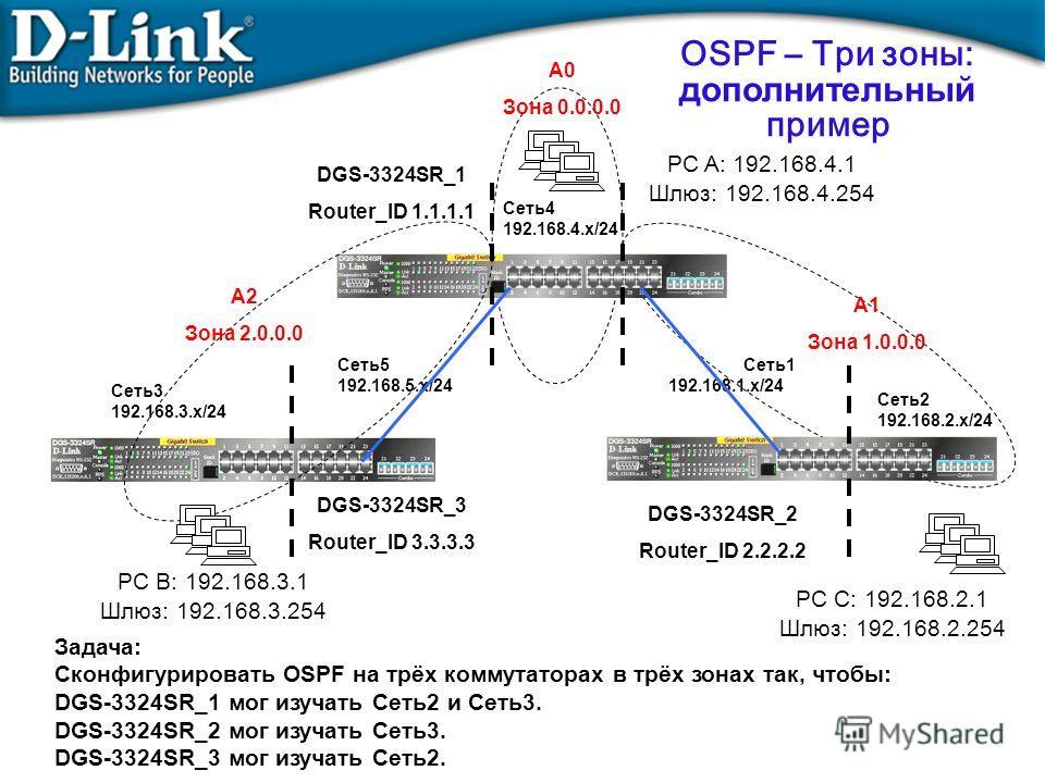 Задача: Сконфигурировать OSPF на трёх коммутаторах в трёх зонах так, чтобы: DGS-3324SR_1 мог изучать Сеть2 и Сеть3. DGS-3324SR_2 мог изучать Сеть3. DGS-3324SR_3 мог изучать Сеть2. OSPF – Три зоны: дополнительный пример A0 Зона 0.0.0.0 A2 Зона 2.0.0.0