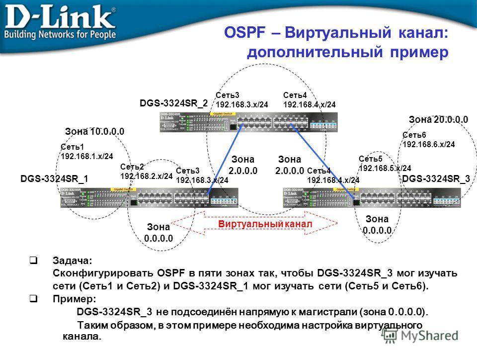 OSPF – Виртуальный канал: дополнительный пример Зона 0.0.0.0 Зона 2.0.0.0 Задача: Сконфигурировать OSPF в пяти зонах так, чтобы DGS-3324SR_3 мог изучать сети (Сеть1 и Сеть2) и DGS-3324SR_1 мог изучать сети (Сеть5 и Сеть6). Пример: DGS-3324SR_3 не под
