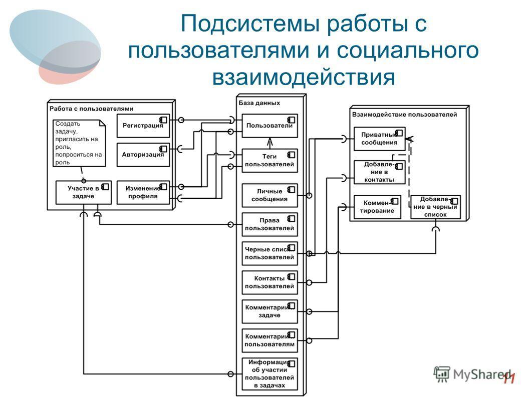 Подсистемы работы с пользователями и социального взаимодействия 11