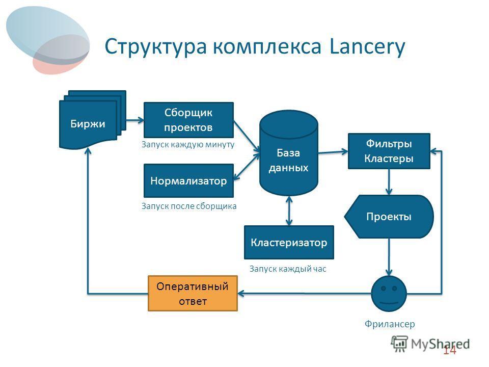 Структура комплекса Lancery 14 База данных Сборщик проектов Биржи Нормализатор Кластеризатор Фильтры Кластеры Проекты Запуск каждую минуту Запуск после сборщика Запуск каждый час Фрилансер Оперативный ответ