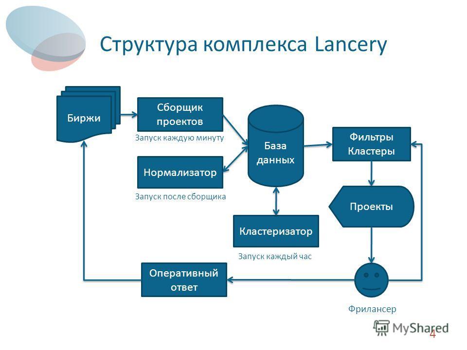 Структура комплекса Lancery 4 База данных Сборщик проектов Биржи Нормализатор Кластеризатор Фильтры Кластеры Проекты Запуск каждую минуту Запуск после сборщика Запуск каждый час Фрилансер Оперативный ответ