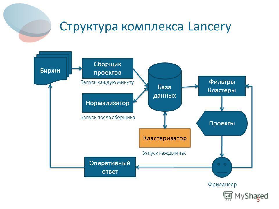 Структура комплекса Lancery 9 База данных Сборщик проектов Биржи Нормализатор Кластеризатор Фильтры Кластеры Проекты Запуск каждую минуту Запуск после сборщика Запуск каждый час Фрилансер Оперативный ответ