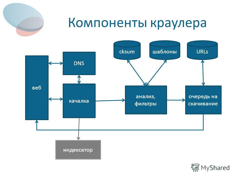 Компоненты краулера веб DNS качалка индексатор cksumшаблоныURLs анализ, фильтры очередь на скачивание