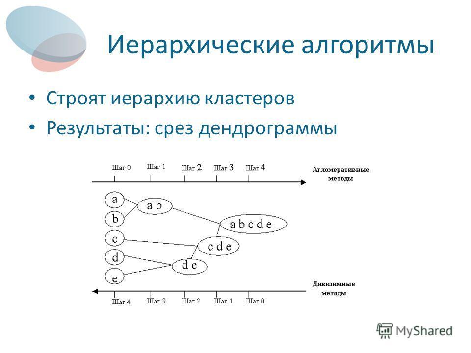 Иерархические алгоритмы Строят иерархию кластеров Результаты: срез дендрограммы