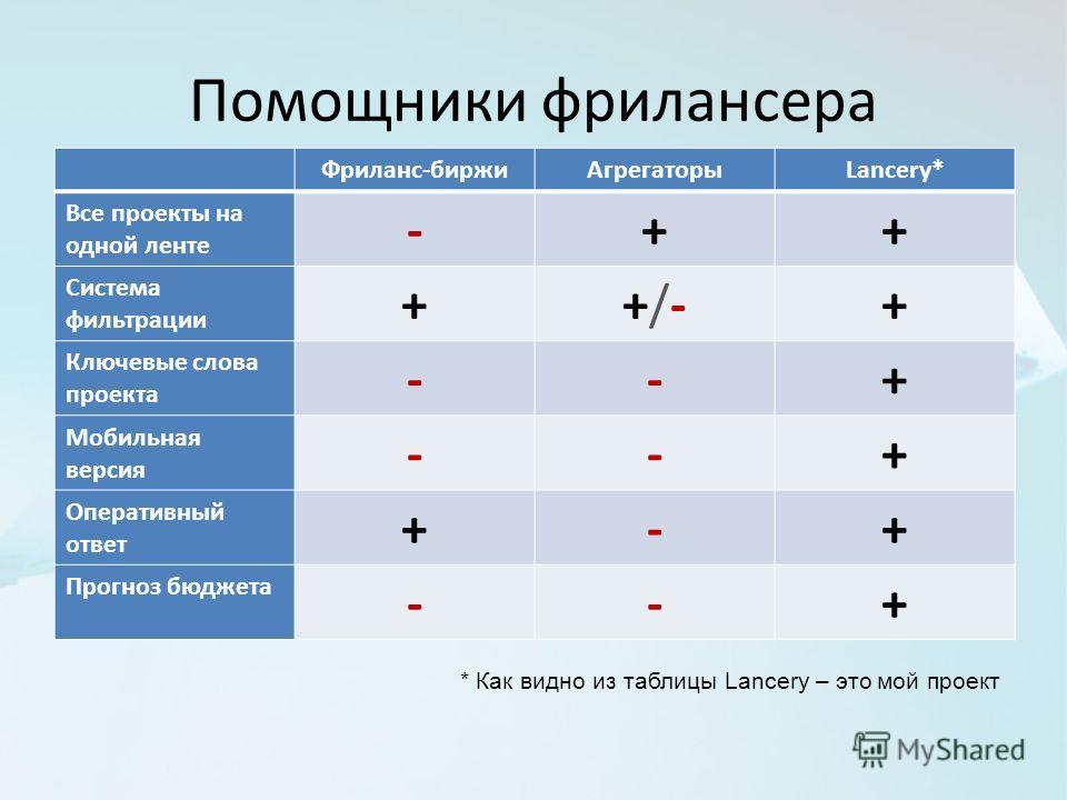 Помощники фрилансера Фриланс-биржиАгрегаторыLancery* Все проекты на одной ленте -++ Система фильтрации ++/-+/-+ Ключевые слова проекта --+ Мобильная версия --+ Оперативный ответ +-+ Прогноз бюджета --+ * Как видно из таблицы Lancery – это мой проект