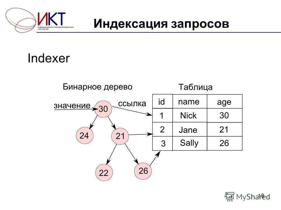 Индексация запросов Indexer 18