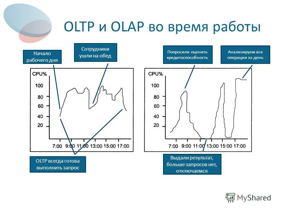 OLTP и OLAP во время работы Начало рабочего дня Сотрудники ушли на обед OLTP всегда готова выполнить запрос Попросили оценить кредитоспособность Выдали результат, больше запросов нет, отключаемся Анализируем все операции за день