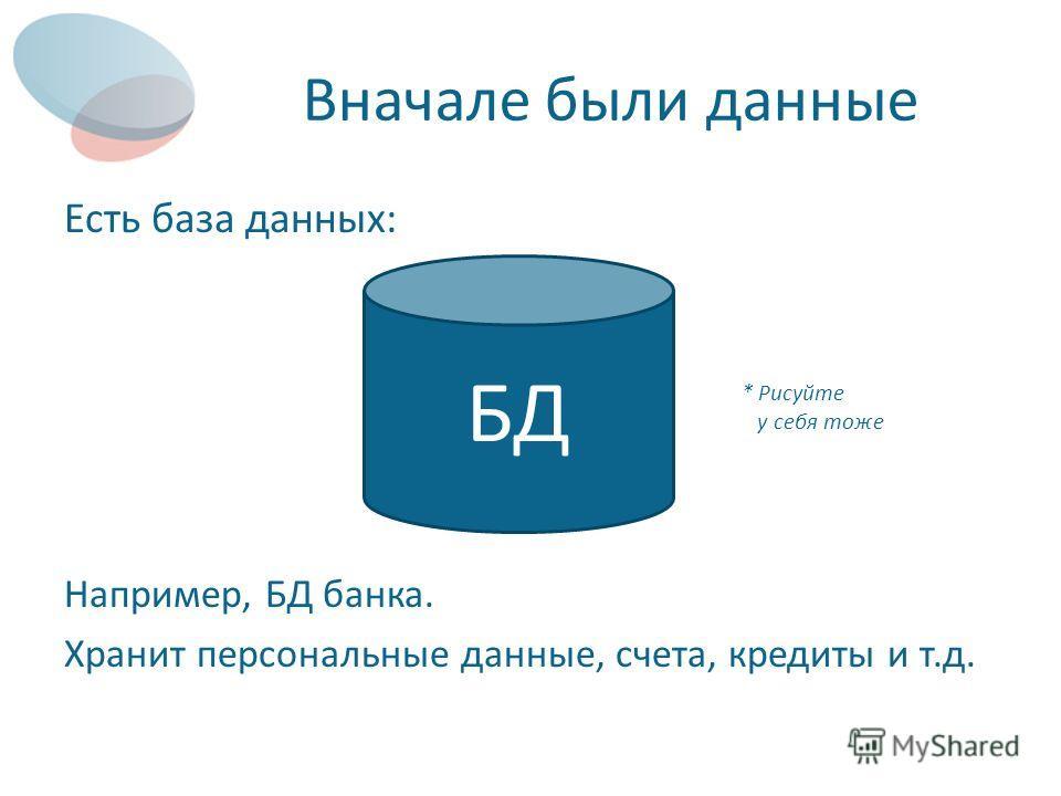 Вначале были данные Есть база данных: Например, БД банка. Хранит персональные данные, счета, кредиты и т.д. БД * Рисуйте у себя тоже