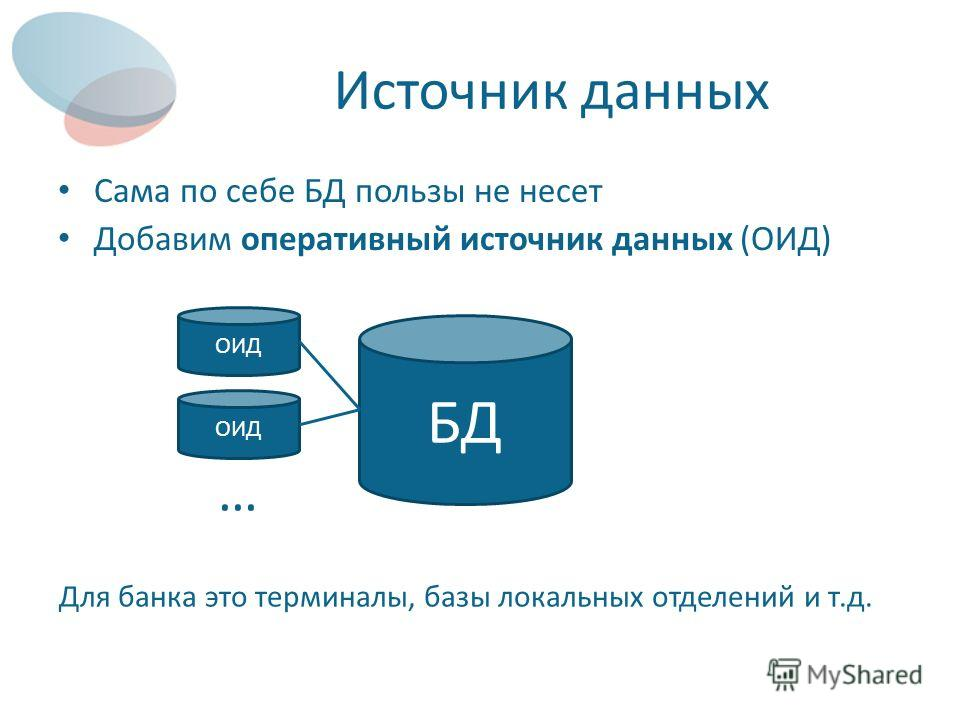 Источник данных Сама по себе БД пользы не несет Добавим оперативный источник данных (ОИД) БД ОИД Для банка это терминалы, базы локальных отделений и т.д. …
