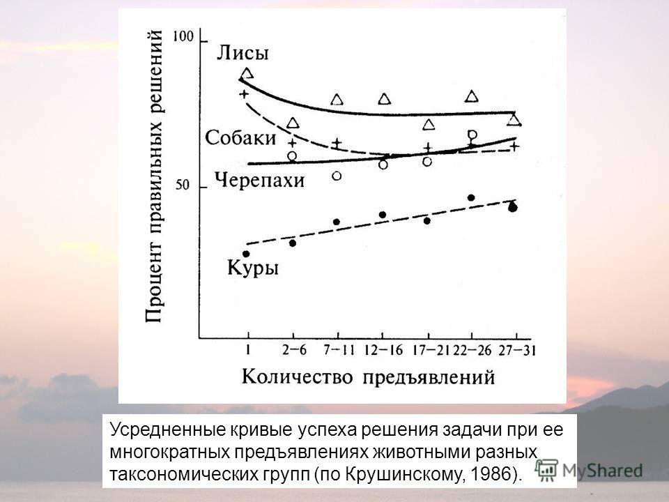 Усредненные кривые успеха решения задачи при ее многократных предъявлениях животными разных таксономических групп (по Крушинскому, 1986).