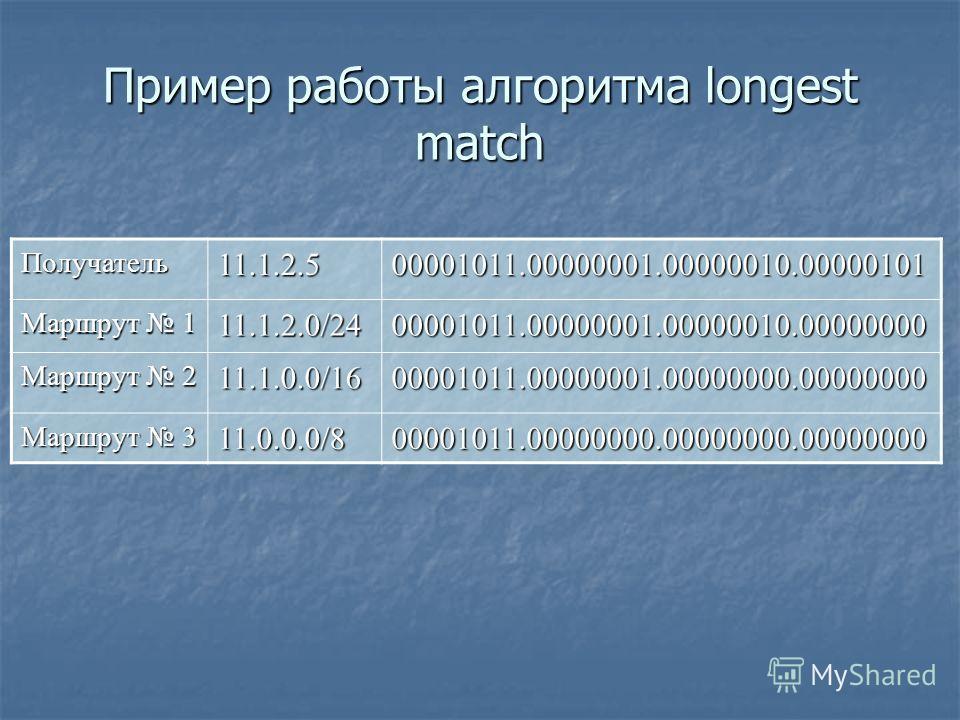 Пример работы алгоритма longest match Получатель11.1.2.500001011.00000001.00000010.00000101 Маршрут 1 11.1.2.0/2400001011.00000001.00000010.00000000 Маршрут 2 11.1.0.0/1600001011.00000001.00000000.00000000 Маршрут 3 11.0.0.0/800001011.00000000.000000