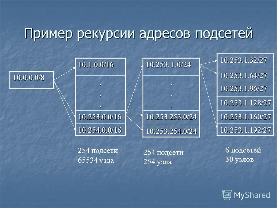 Пример рекурсии адресов подсетей 10.0.0.0/8 10.1.0.0/16... 10.253.0.0/16 10.254.0.0/16 10.253. 1.0/24... 10.253.253.0/24 10.253.254.0/24 10.253.1.32/2710.253.1.64/27 10.253.1.96/27 10.253.1.128/27 10.253.1.160/27 10.253.1.192/27...... 254 подсети 655