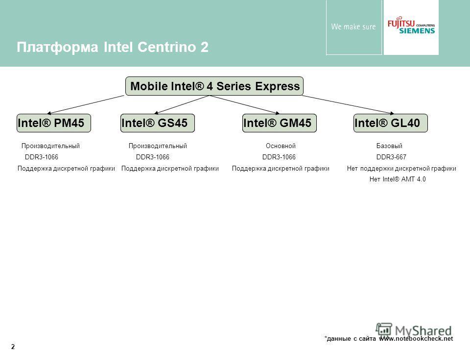 2 Платформа Intel Centrino 2 Mobile Intel® 4 Series Express Intel® PM45Intel® GM45Intel® GS45Intel® GL40 Нет Intel® AMT 4.0 ПроизводительныйОсновнойБазовыйПроизводительный DDR3-1066 DDR3-667 Нет поддержки дискретной графикиПоддержка дискретной график
