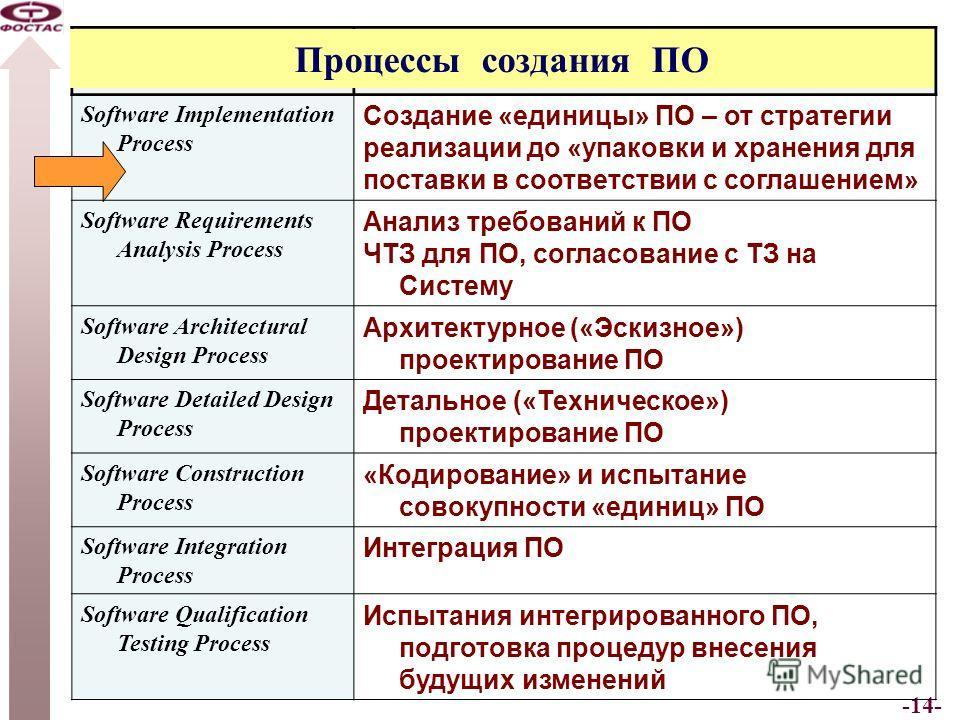 -14- Software Implementation Processes Software Implementation Process Создание «единицы» ПО – от стратегии реализации до «упаковки и хранения для поставки в соответствии с соглашением» Software Requirements Analysis Process Анализ требований к ПО ЧТ