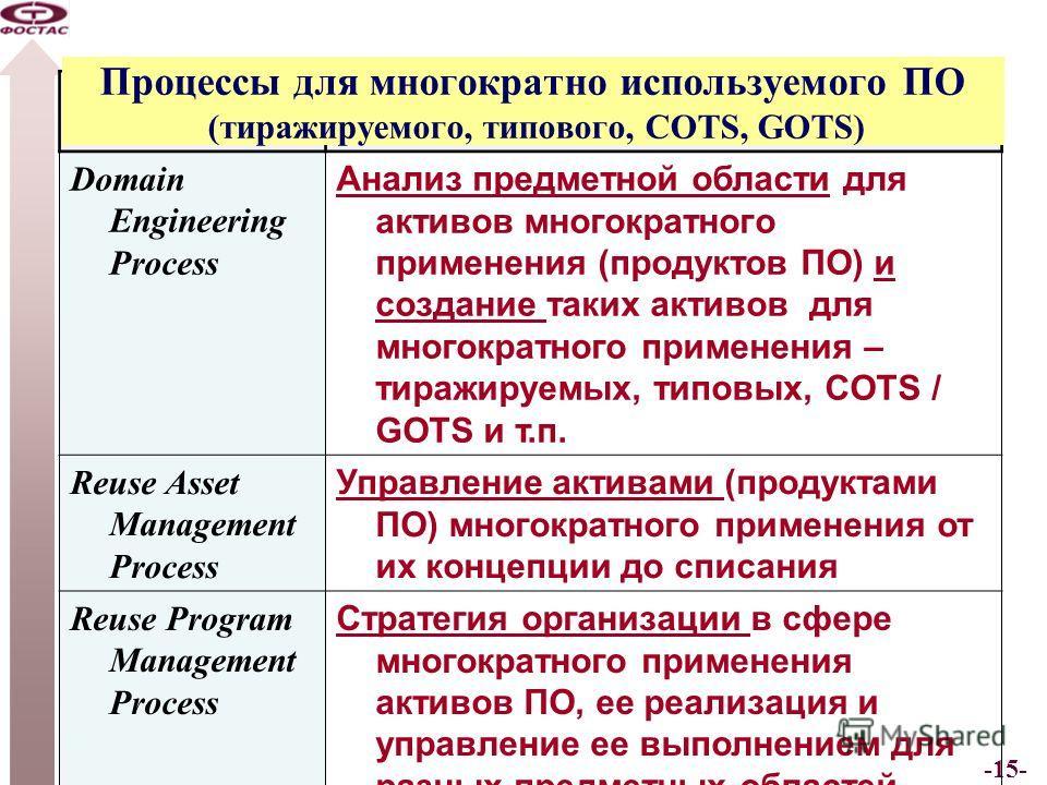 -15- Software Reuse Processes Domain Engineering Process Анализ предметной области для активов многократного применения (продуктов ПО) и создание таких активов для многократного применения – тиражируемых, типовых, COTS / GOTS и т.п. Reuse Asset Manag