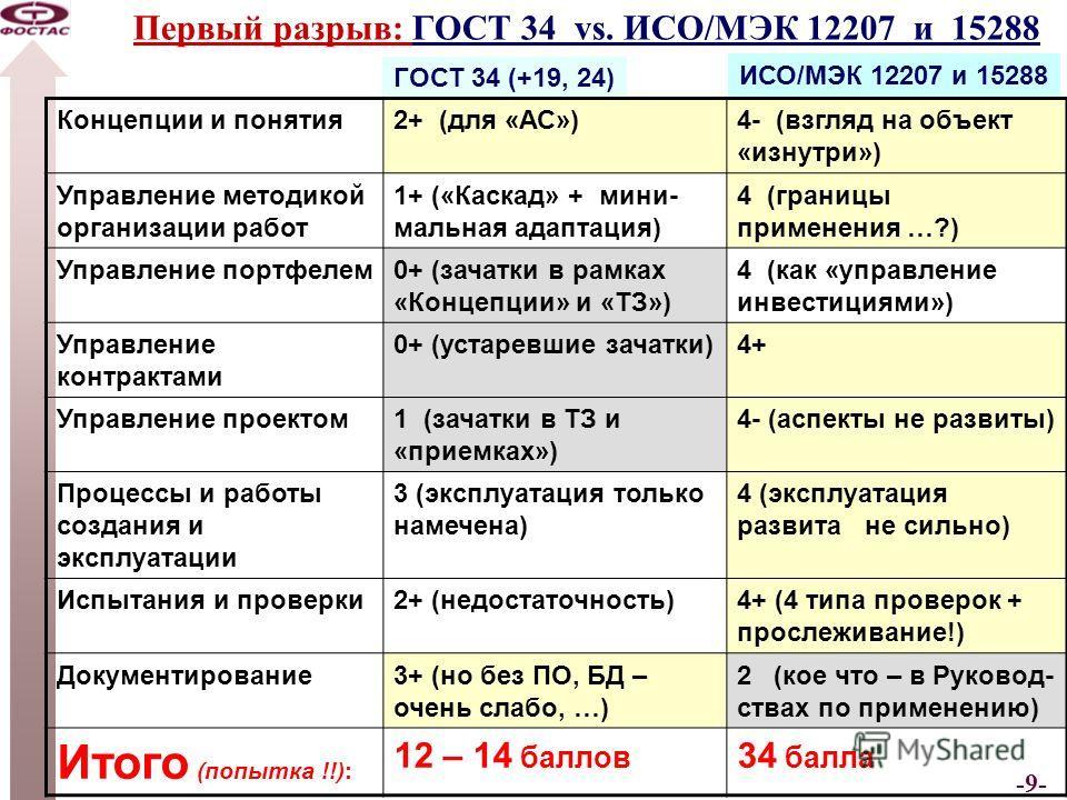 -9- Первый разрыв: ГОСТ 34 vs. ИСО/МЭК 12207 и 15288 ГОСТ 34 (+19, 24) Концепции и понятия2+ (для «АС»)4- (взгляд на объект «изнутри») Управление методикой организации работ 1+ («Каскад» + мини- мальная адаптация) 4 (границы применения …?) Управление