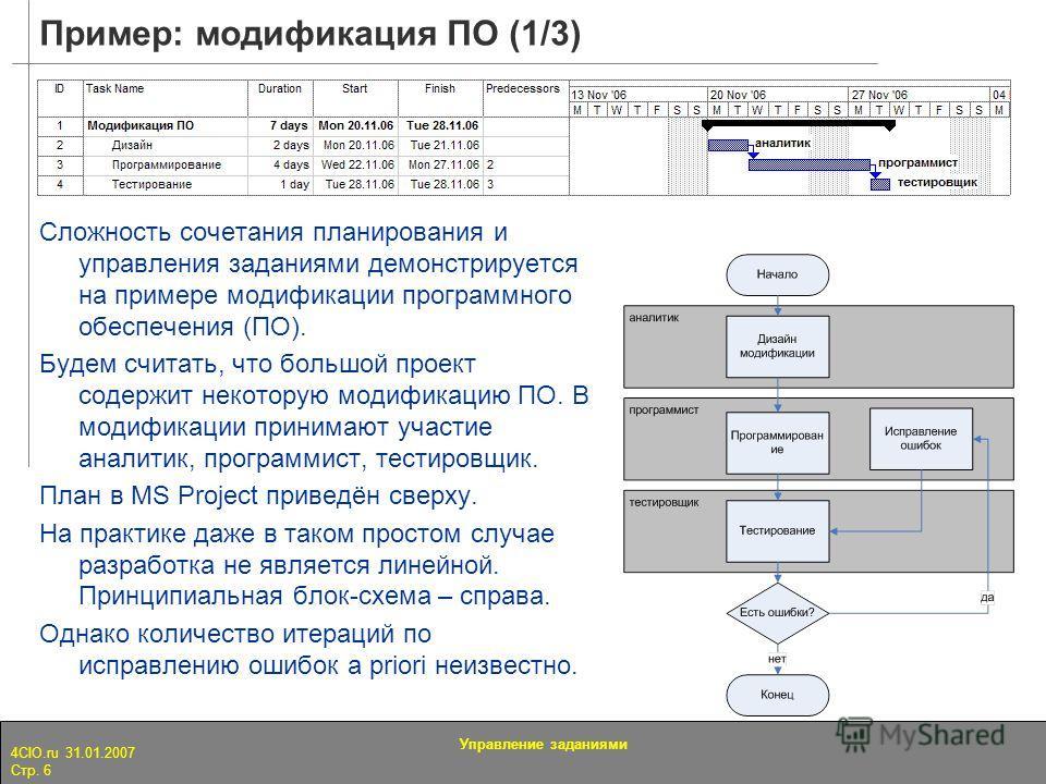 4CIO.ru 31.01.2007 Стр. 6 Управление заданиями Пример: модификация ПО (1/3) Сложность сочетания планирования и управления заданиями демонстрируется на примере модификации программного обеспечения (ПО). Будем считать, что большой проект содержит некот