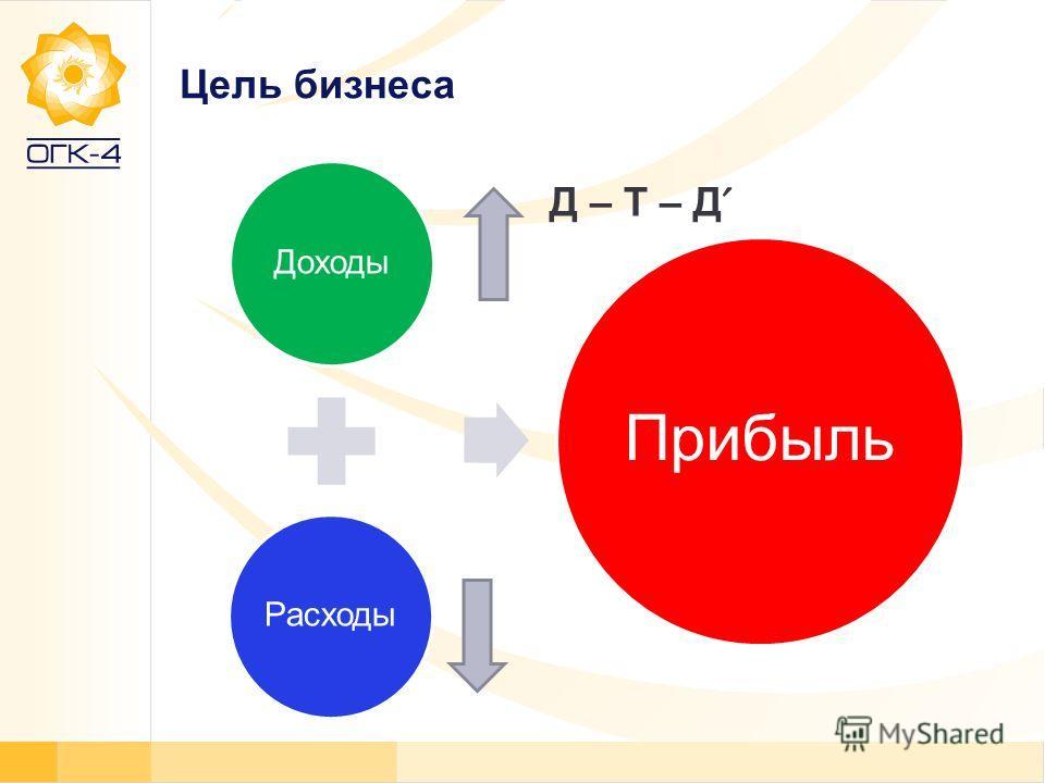 Цель бизнеса ДоходыРасходы Прибыль Д – Т – Д ˊ