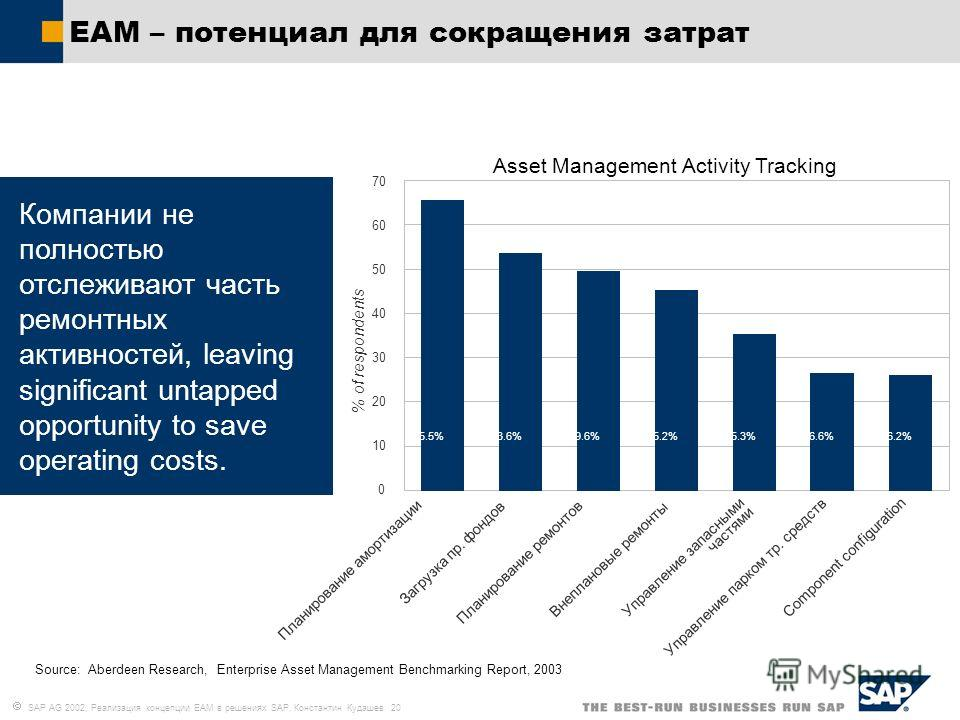 SAP AG 2002, Реализация концепции EAM в решениях SAP, Константин Кудашев 20 Asset Management Activity Tracking Source: Aberdeen Research, Enterprise Asset Management Benchmarking Report, 2003 % of respondents Компании не полностью отслеживают часть р