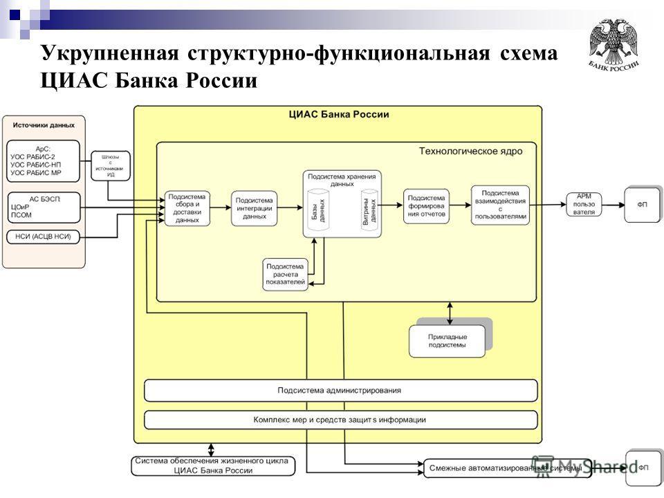 Укрупненная структурно-функциональная схема ЦИАС Банка России