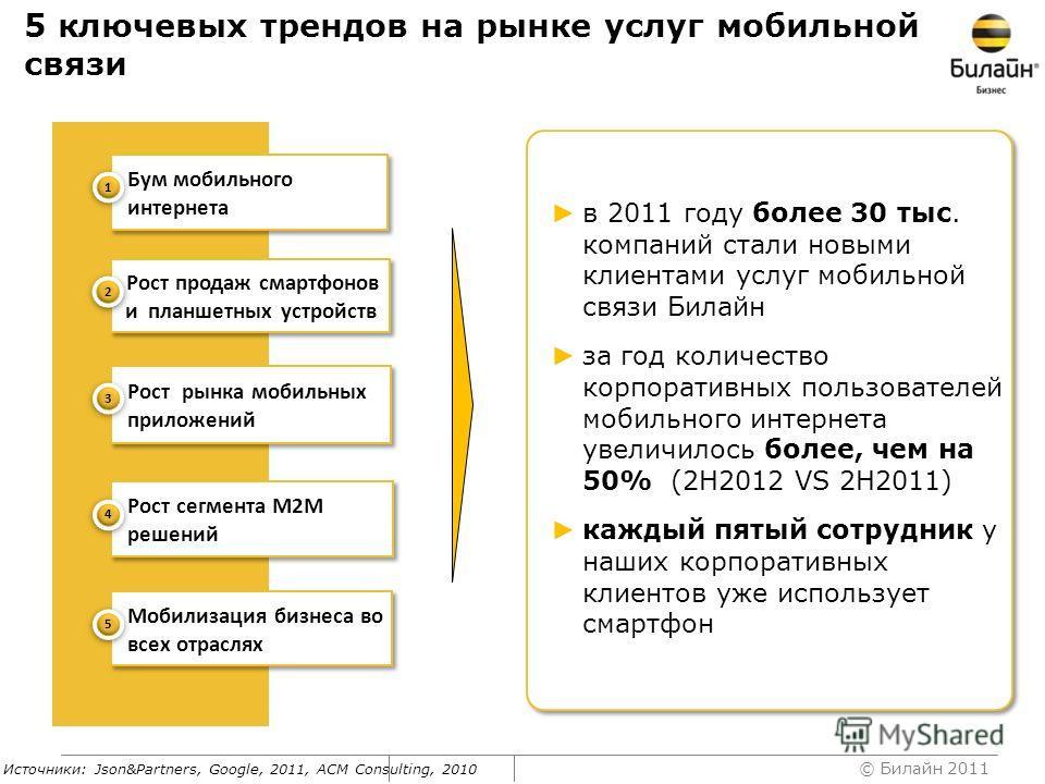 © Билайн 2011 Источники: Json&Partners, Google, 2011, ACM Consulting, 2010 5 ключевых трендов на рынке услуг мобильной связи Мобилизация бизнеса во всех отраслях 5 5 Рост сегмента M2M решений 4 4 Рост рынка мобильных приложений 3 3 Бум мобильного инт
