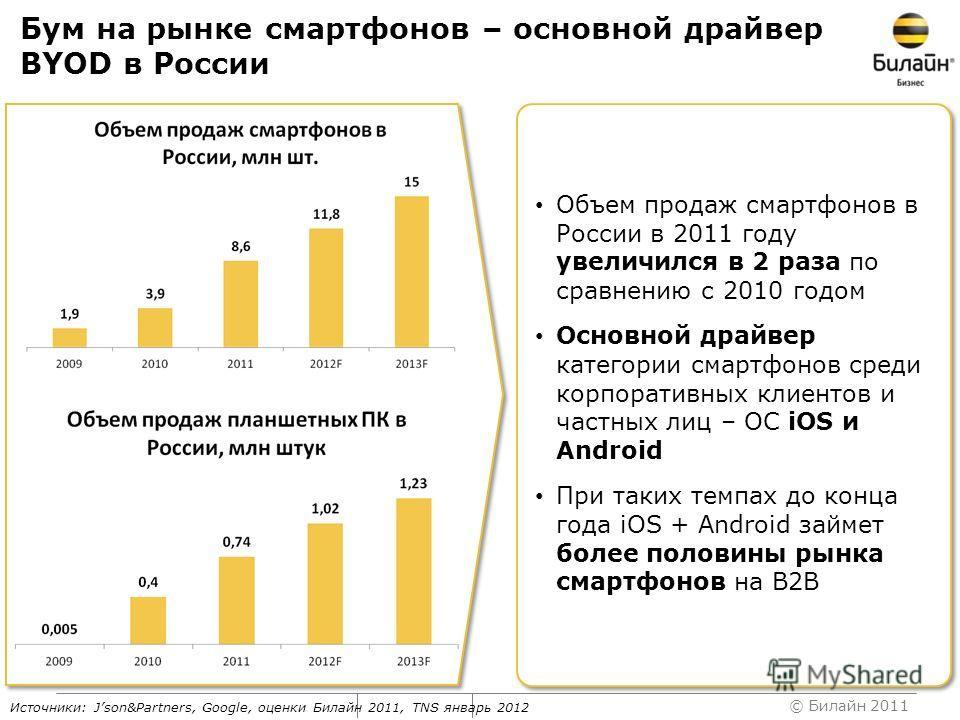 © Билайн 2011 Бум на рынке смартфонов – основной драйвер BYOD в России Источники: Json&Partners, Google, оценки Билайн 2011, TNS январь 2012 Объем продаж смартфонов в России в 2011 году увеличился в 2 раза по сравнению с 2010 годом Основной драйвер к