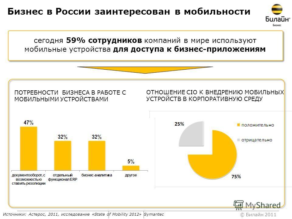 © Билайн 2011 Бизнес в России заинтересован в мобильности ПОТРЕБНОСТИ БИЗНЕСА В РАБОТЕ С МОБИЛЬНЫМИ УСТРОЙСТВАМИ сегодня 59% сотрудников компаний в мире используют мобильные устройства для доступа к бизнес-приложениям Источники: Астерос, 2011, исслед