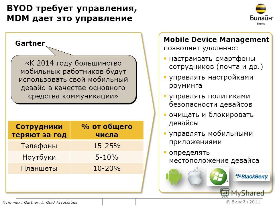 © Билайн 2011 BYOD требует управления, MDM дает это управление Источник: Gartner, J. Gold Associaties Mobile Device Management позволяет удаленно: настраивать смартфоны сотрудников (почта и др.) управлять настройками роуминга управлять политиками без