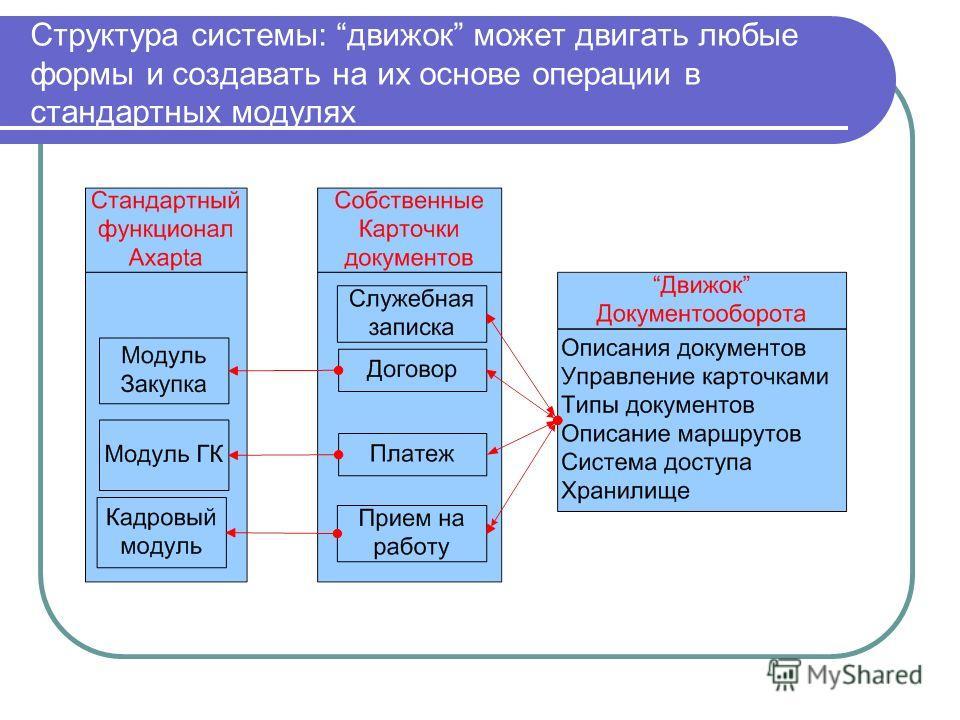 Структура системы: движок может двигать любые формы и создавать на их основе операции в стандартных модулях