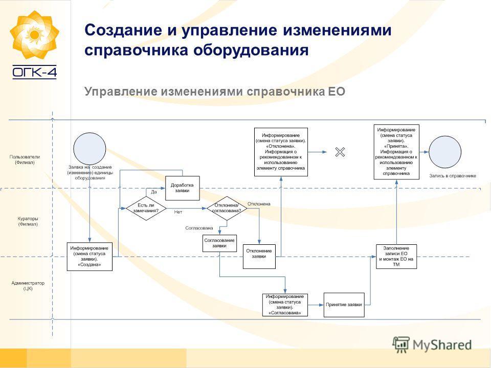 Создание и управление изменениями справочника оборудования Управление изменениями справочника ЕО