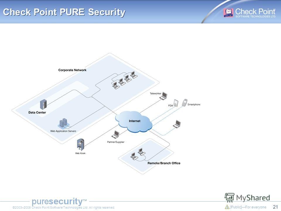 21 [Public]For everyone ©2003–2008 Check Point Software Technologies Ltd. All rights reserved. Check Point PURE Security
