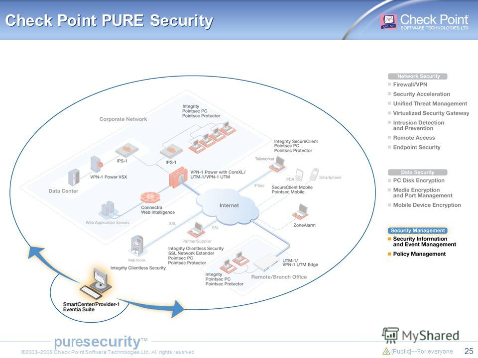 25 [Public]For everyone ©2003–2008 Check Point Software Technologies Ltd. All rights reserved. Check Point PURE Security