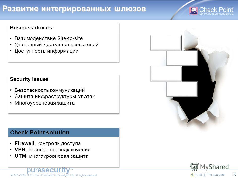 3 [Public]For everyone ©2003–2008 Check Point Software Technologies Ltd. All rights reserved. IPS UTM VPN Firewall Развитие интегрированных шлюзов