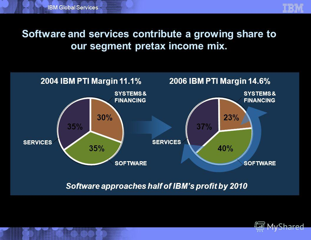 IBM Global Services 2004 IBM PTI Margin 11.1%2006 IBM PTI Margin 14.6% SOFTWARE SERVICES SYSTEMS & FINANCING 35% 30% 37% 40% 23% Software approaches half of IBMs profit by 2010 SOFTWARE SERVICES SYSTEMS & FINANCING Software and services contribute a