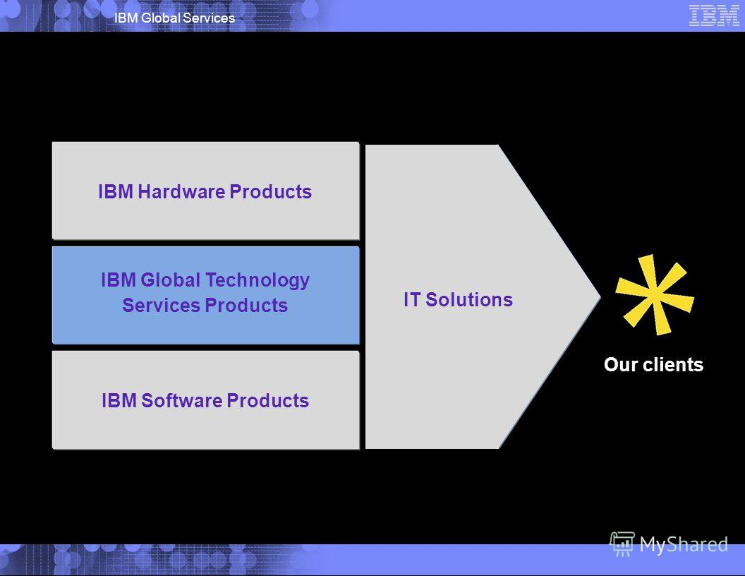 IBM Global Services Our clients IBM Software Products IBM Hardware Products IT Solutions IBM Global Technology Services Products