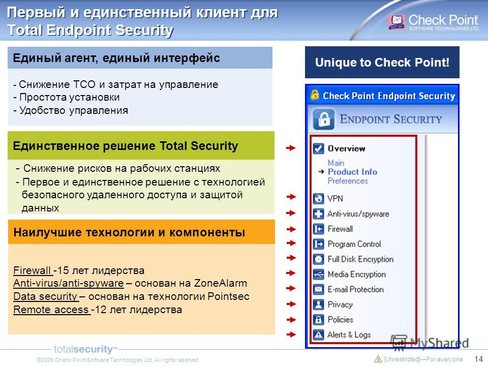 14 [Unrestricted]For everyone ©2009 Check Point Software Technologies Ltd. All rights reserved. Единый агент, единый интерфейс - Снижение TCO и затрат на управление -Простота установки -Удобство управления Наилучшие технологии и компоненты Firewall -