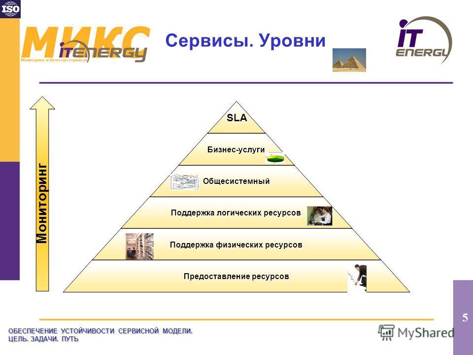 5 Сервисы. УровниSLA Бизнес- услуги Общесистемный Поддержка логических ресурсов Поддержка физических ресурсов Предоставление ресурсов ОБЕСПЕЧЕНИЕ УСТОЙЧИВОСТИ СЕРВИСНОЙ МОДЕЛИ. ЦЕЛЬ. ЗАДАЧИ. ПУТЬ Мониторинг
