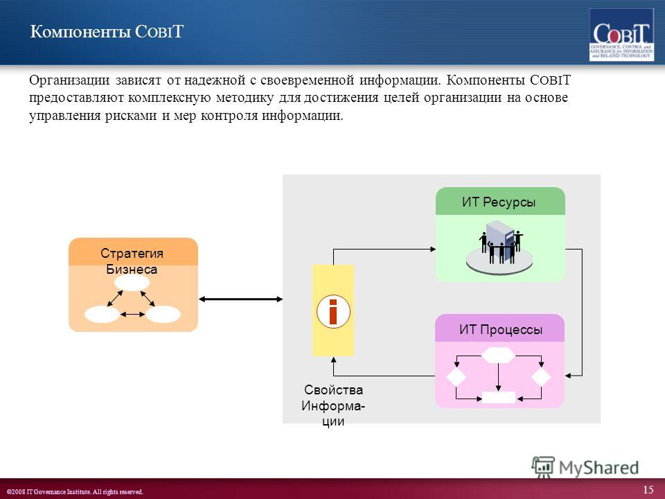 ©2008 IT Governance Institute. All rights reserved. 15 Компоненты C OBI T Организации зависят от надежной с своевременной информации. Компоненты C OBI T предоставляют комплексную методику для достижения целей организации на основе управления рисками