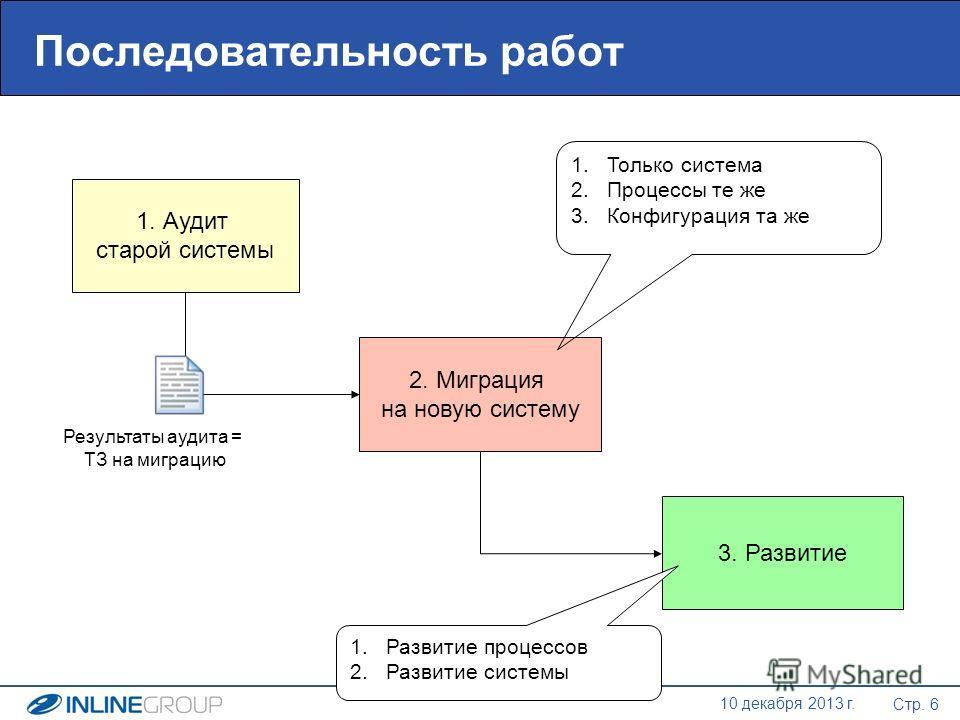 Стр. 6 10 декабря 2013 г. Последовательность работ 1. Аудит старой системы 2. Миграция на новую систему 3. Развитие Результаты аудита = ТЗ на миграцию 1.Только система 2.Процессы те же 3.Конфигурация та же 1.Развитие процессов 2.Развитие системы