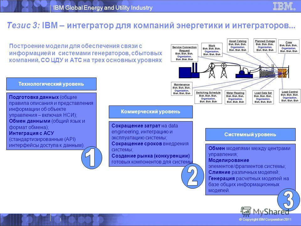 IBM Global Energy and Utility Industry © Copyright IBM Corporation 2011 | Тезис 3: IBM – интегратор для компаний энергетики и интеграторов... Построение модели для обеспечения связи с информацией и системами генераторов, сбытовых компаний, СО ЦДУ и А