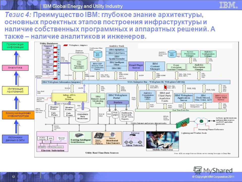 IBM Global Energy and Utility Industry © Copyright IBM Corporation 2011 Источники данных о сети Коммуникационная инфраструктура Интеграция приложений Аналитика Презентация информации Тезис 4: Преимущество IBM: глубокое знание архитектуры, основных пр