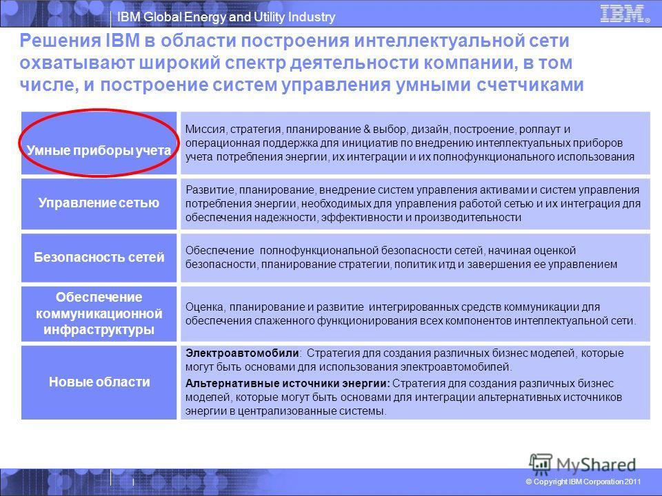 IBM Global Energy and Utility Industry © Copyright IBM Corporation 2011 | Решения IBM в области построения интеллектуальной сети охватывают широкий спектр деятельности компании, в том числе, и построение систем управления умными счетчиками Customer F