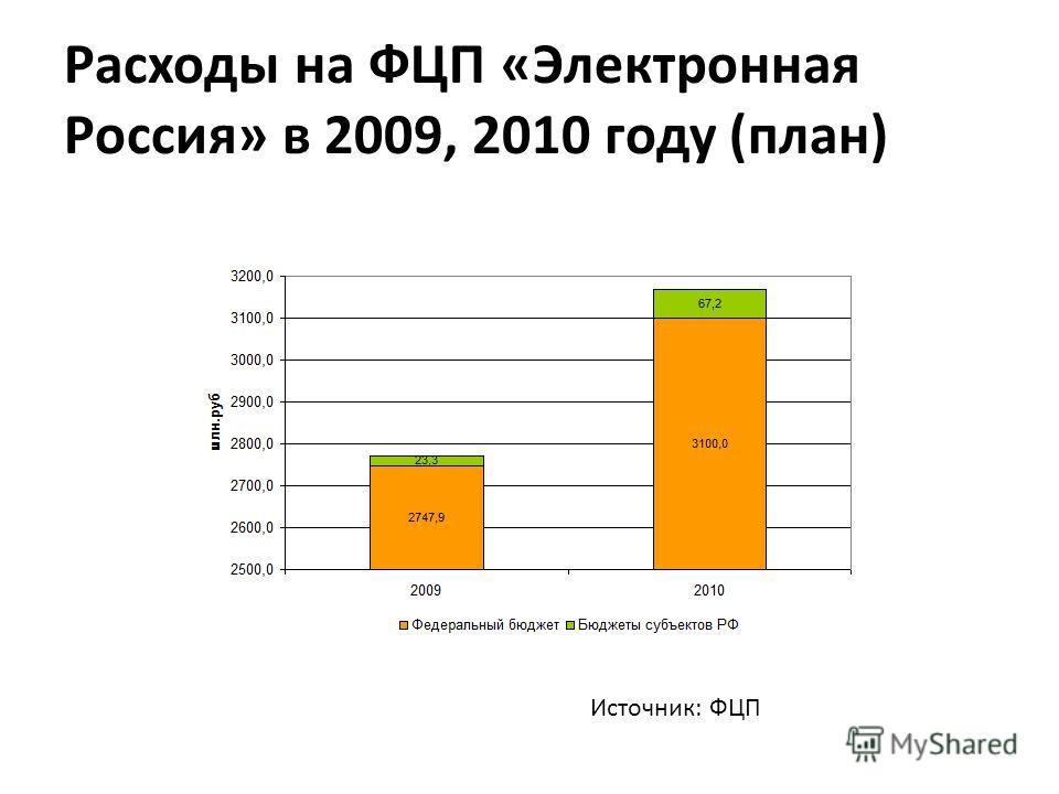 Расходы на ФЦП «Электронная Россия» в 2009, 2010 году (план) Источник: ФЦП