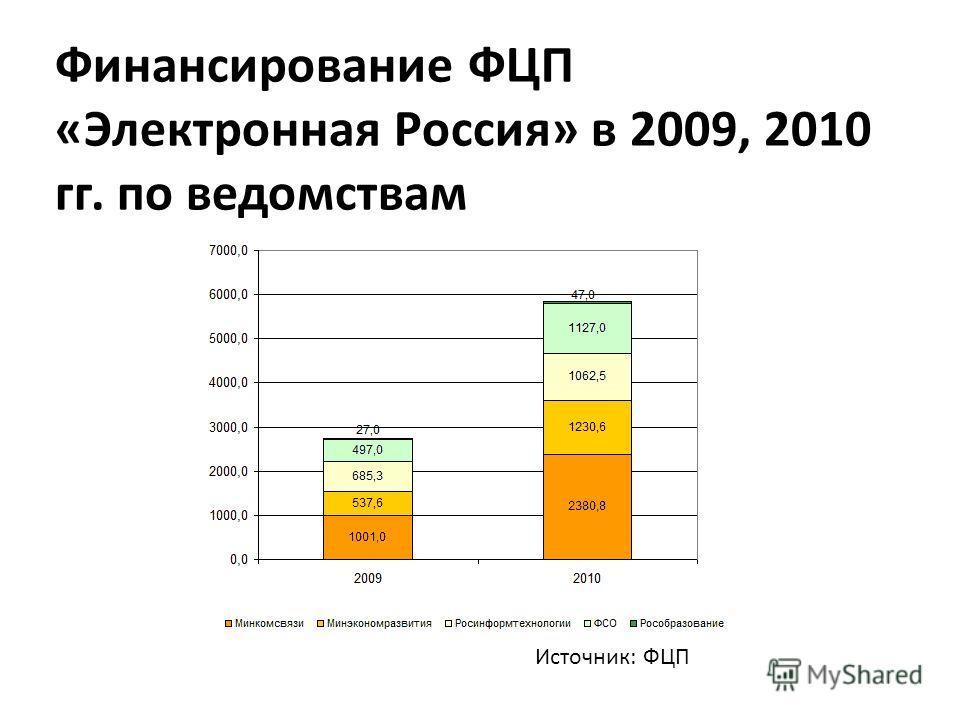 Финансирование ФЦП «Электронная Россия» в 2009, 2010 гг. по ведомствам Источник: ФЦП